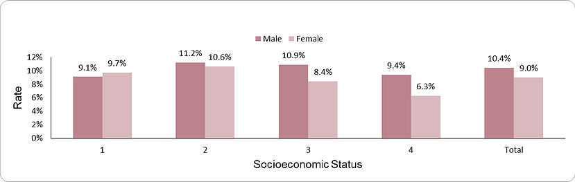 Prevalence of diabetes mellitus by socio-economic position (1-lowest, 4-highest) and sex