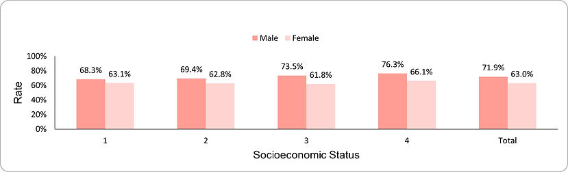 Use of high- potency statin therapy by socio-economic position (1-lowest, 4-highest) and sex