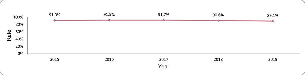 Smoking status documentation by year