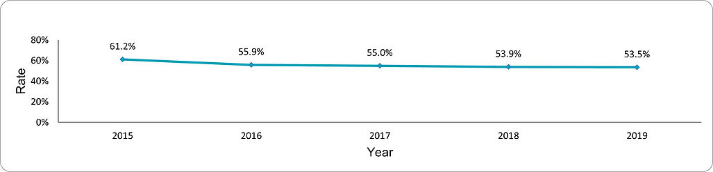 Documentation of BMI in adults with SMI by year