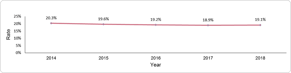 Prevalence of smoking by year