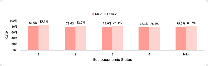 Documentation of blood pressure (ages 55-74 years) by socio-economic position (1-lowest, 4-highest) and sex
