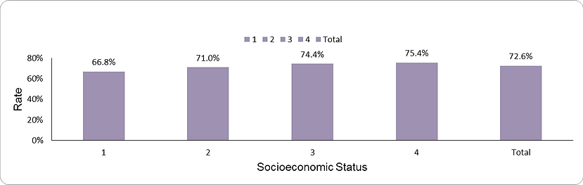 Breast cancer screening by socio-economic position (1-lowest, 4-highest)