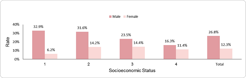 Prevalence of smoking by socio-economic position (1-lowest, 4-highest) and sex