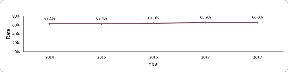 LDL-cholesterol target achievement by year