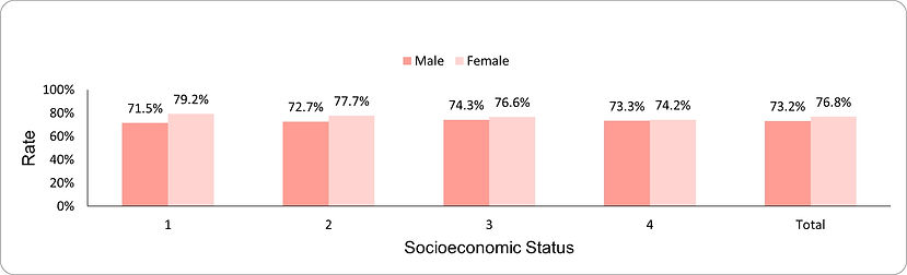 Cholesterol level testing (ages 55-74 years) by socio-economic position (1-lowest, 4-highest) and sex