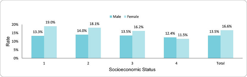 Prevalence of diabetes mellitus in individuals with SMI by socio-economic position (1-lowest, 4-highest) and sex