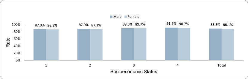 Hemoglobin measurement by socio-economic position (1-lowest, 4-highest) and sex