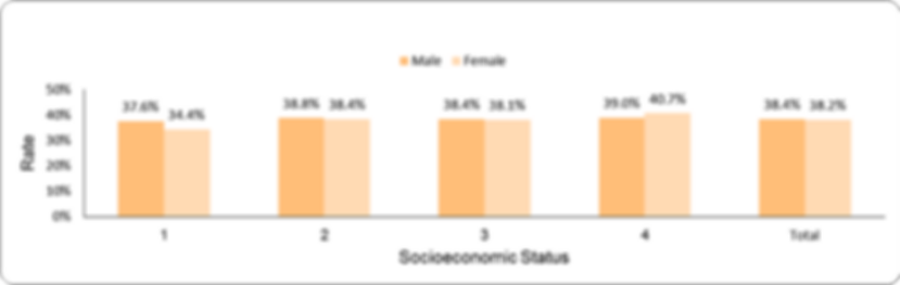 Documentation of spirometry testing by socio-economic position (1-lowest, 4-highest) and sex