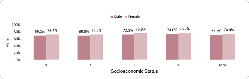 Documentation of eye exam by socio-economic position (1-lowest, 4-highest) and sex