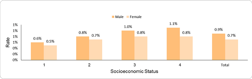 Prevalence of persistent asthma by socio-economic position (1-lowest, 4-highest) and sex
