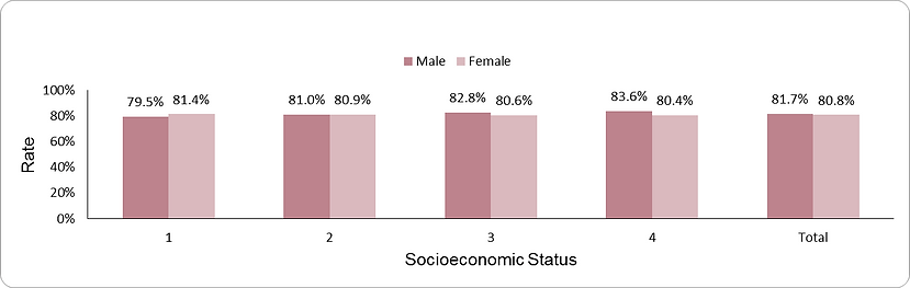 Documentation of urinary protein levels by socio-economic position (1-lowest, 4-highest) and sex