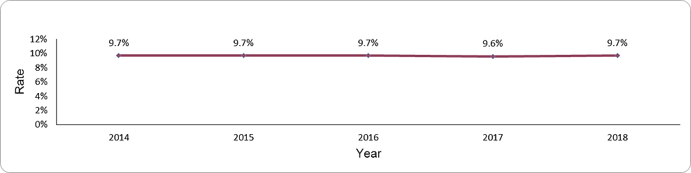 Prevalence of diabetes mellitus by year