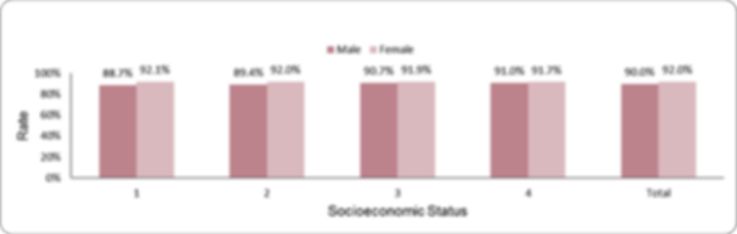 Documentation of LDL-cholesterol levels by socio-economic position and sex