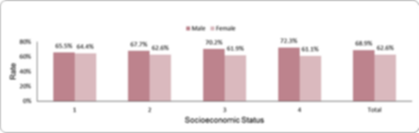 LDL-cholesterol target achievement by socio-economic position (1-lowest, 4-highest)  and sex