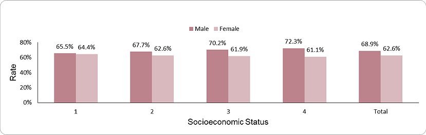 LDL-cholesterol target achievement by socio-economic position (1-lowest, 4-highest)  and sex