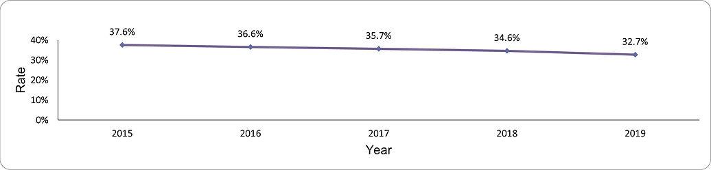 Under-screening for cervical cancer by year
