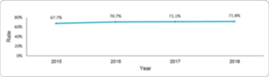 Adequate control of HbA1c by year