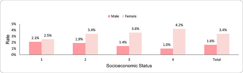 Prevalence of underweight among adults by socio-economic position (1-lowest, 4-highest) and sex