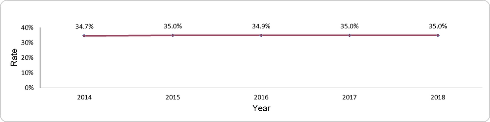 Prevalence of overweight by year