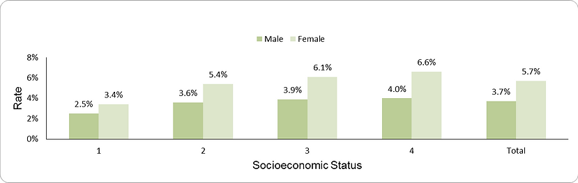 Benzodiazepine overuse by socio-economic position (1-lowest, 4-highest) and sex