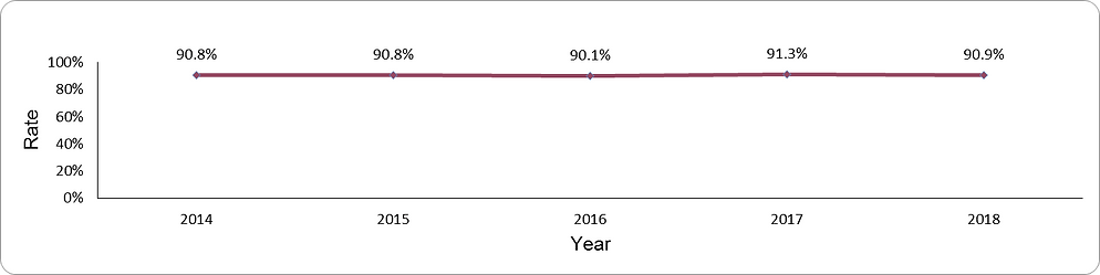 Documentation of LDL-cholesterol levels by year