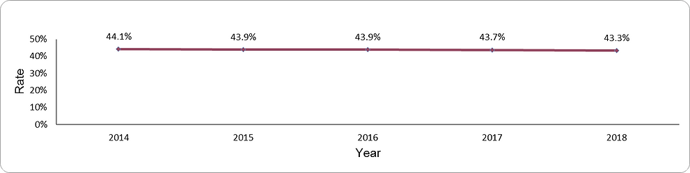 Prevalence of obesity by year