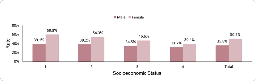 Prevalence of obesity by socio-economic position (1-lowest, 4-highest)  and sex