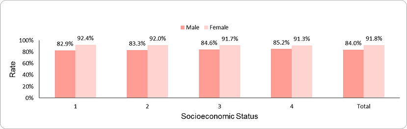 Cholesterol level testing (ages 35-54 years) by socio-economic position (1-lowest, 4-highest) and sex