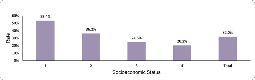 Under-screening for cervical cancer by socio-economic position (1-lowest, 4-highest)