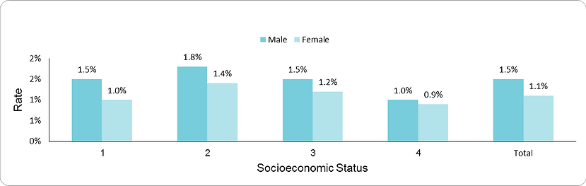 Prevalence of Severe mental Illness by socio-economic position (1-lowest, 4-highest) and sex