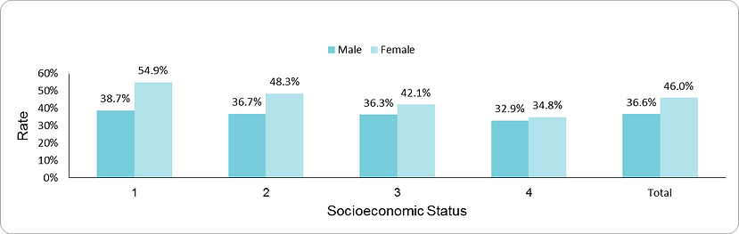 Prevalence of obesity among adults with SMI by socio-economic position (1-lowest, 4-highest) and sex