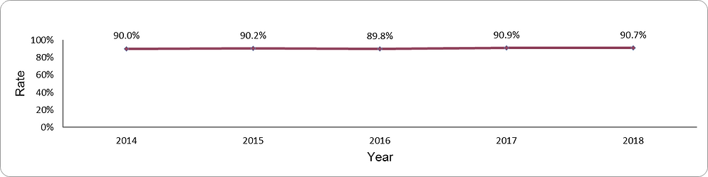 Documentation of HbA1c levels by year
