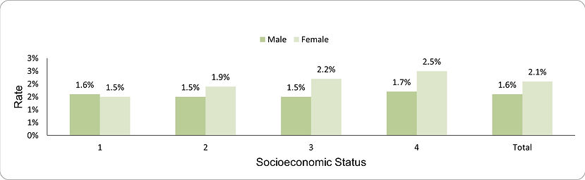 Use of long-acting of benzodiazepines by socio-economic position (1-lowest, 4-highest) and sex