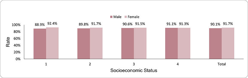 Documentation of HbA1c levels by socio-economic position (1-lowest, 4-highest) and sex