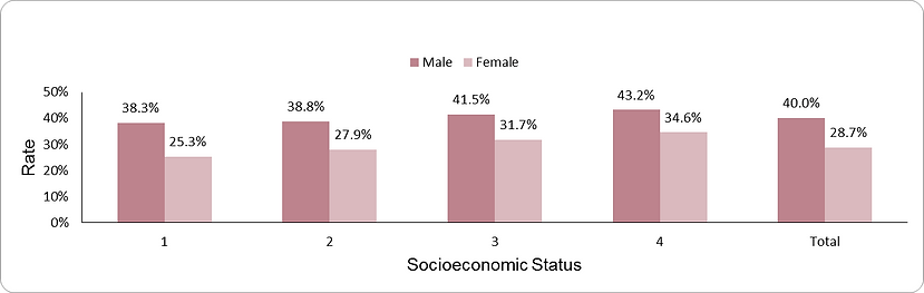Prevalence of overweight by socio-economic position (1-lowest, 4-highest)  and sex