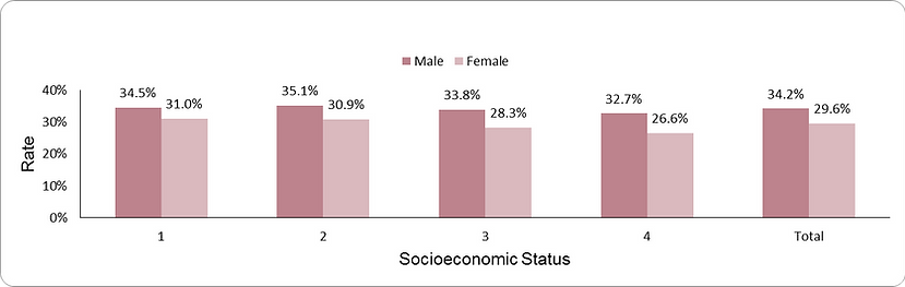 Diabetic nephropathy by socio-economic position (1-lowest, 4-highest) and sex