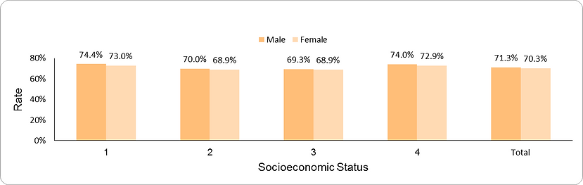 AMR greater than or equal to 0.5 by socio-economic position (1-lowest, 4-highest) and sex