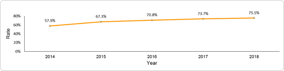 Spirometry testing by year
