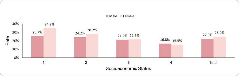Prevalence of obesity among adults by socio-economic position (1-lowest, 4-highest) and sex