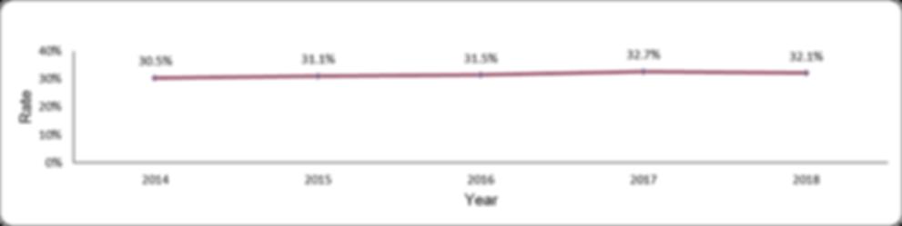 Diabetic nephropathy by year
