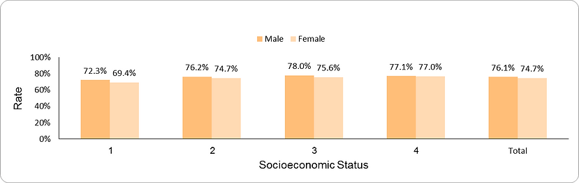 Spirometry testing by socio-economic position (1-lowest, 4-highest) and sex