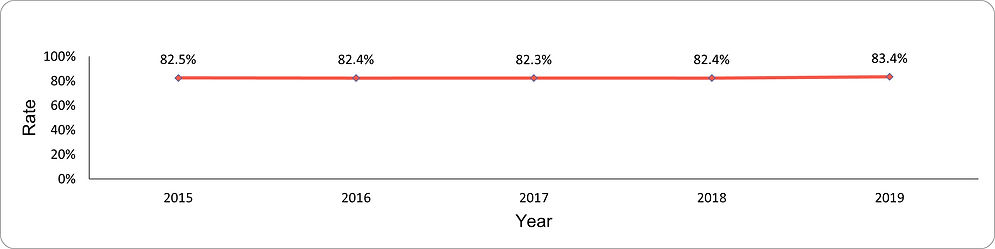 Use of LDL-lowering drug therapy by year