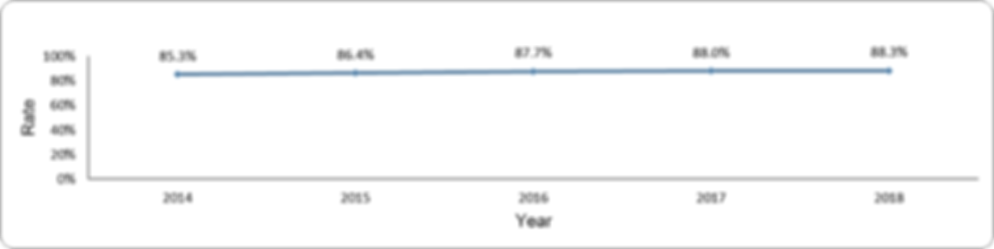 Hemoglobin measurements by year