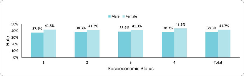 Mental health follow-up by socio-economic position (1-lowest, 4-highest) and sex