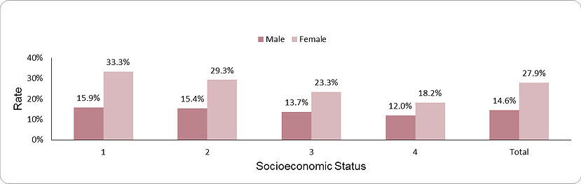 Prevalence of morbid obesity by socio-economic position (1-lowest, 4-highest)  and sex