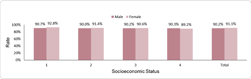 Documentation of blood pressure by socio-economic position (1-lowest, 4-highest) and sex