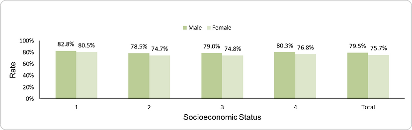 Pneumococcal vaccination by socio-economic position (1-lowest, 4-highest) and sex