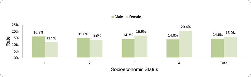 Underweight among older adults by socio-economic position (1-lowest, 4-highest) and sex