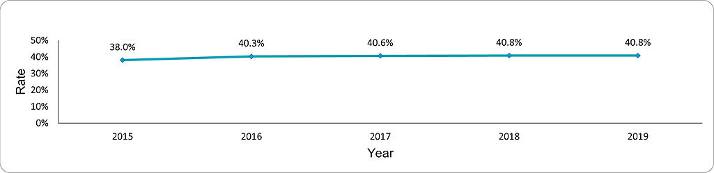 Prevalence of obesity among adults with SMI by year